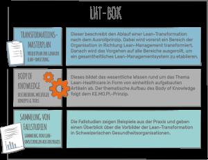 LHT-BOK - Das Fachbuch für Lean im Gesundheitswesen